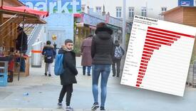 Austrijanci objavili zvanične podatke koliko stranaca živi u toj zemlji