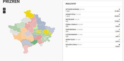 Opština Prizren: Haskuka 32%, Totaj 29%, Quni 19%, Smailji 8%