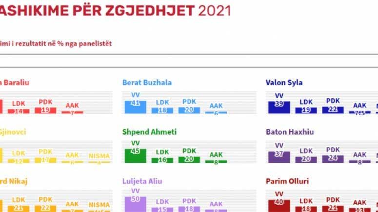 Parlamentarni izbori 2021.