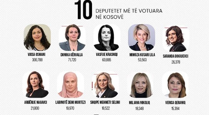 Članak o Kosovu